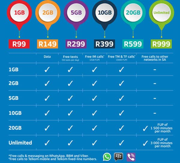 Telkom FreeMe Packages and Bundles 2019 ▷ Briefly SA