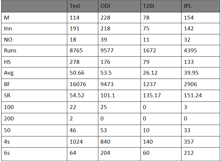 AB de Villiers stats
