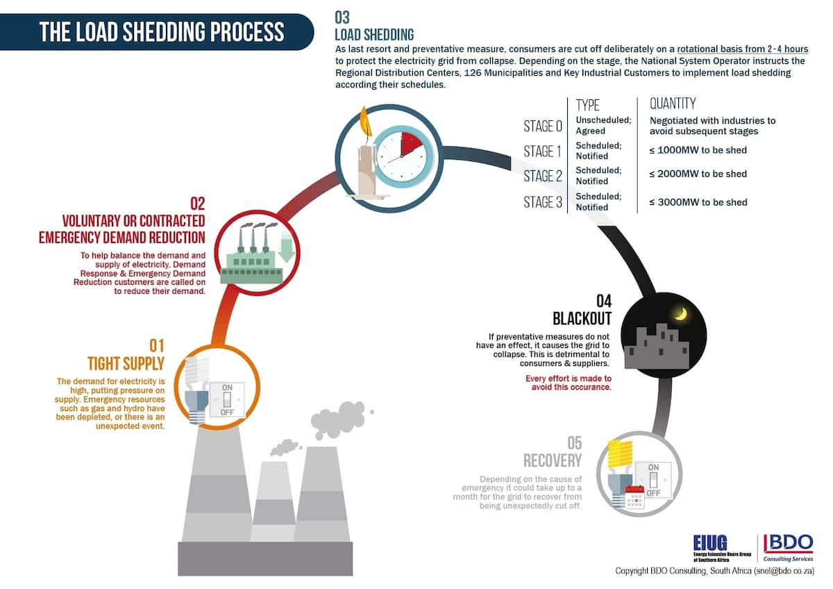 Load shedding for dummies: Infographic casts light on how load shedding works