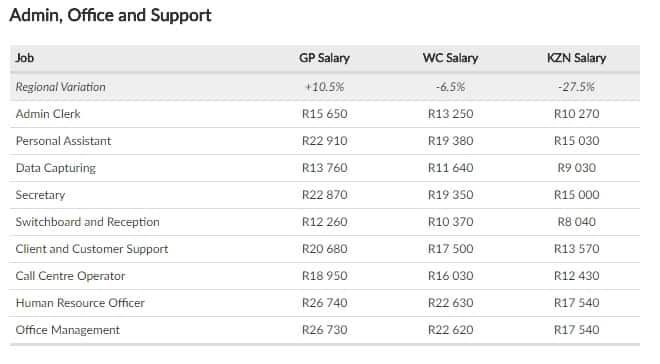 Annuals Salary Survey: Are you earning according to where you live or according to what you do?