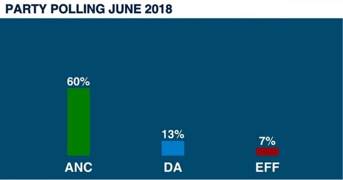 ANC is already leading in the build-up to the 2019 elections