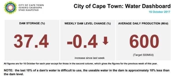 Western Cape drought update: dam levels at 35 7% despite