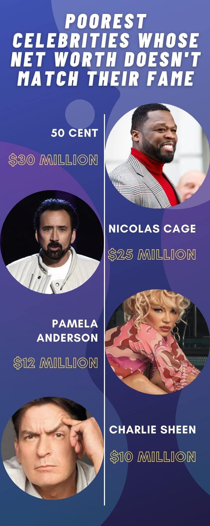 Poorest celebrities net worth