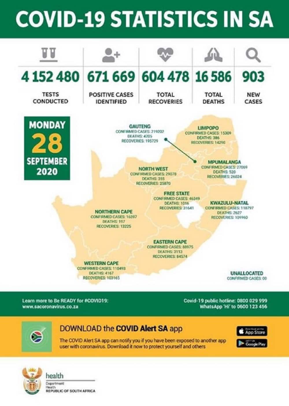 Covid update: SA records 188 new coronavirus deaths after data delay