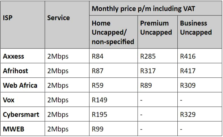 Cheapest Uncapped Wifi Without Landline In 2020 Briefly Sa