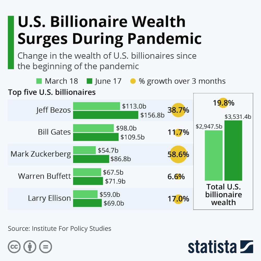 Infographics showing how their wealth grew. Photo source: Statista