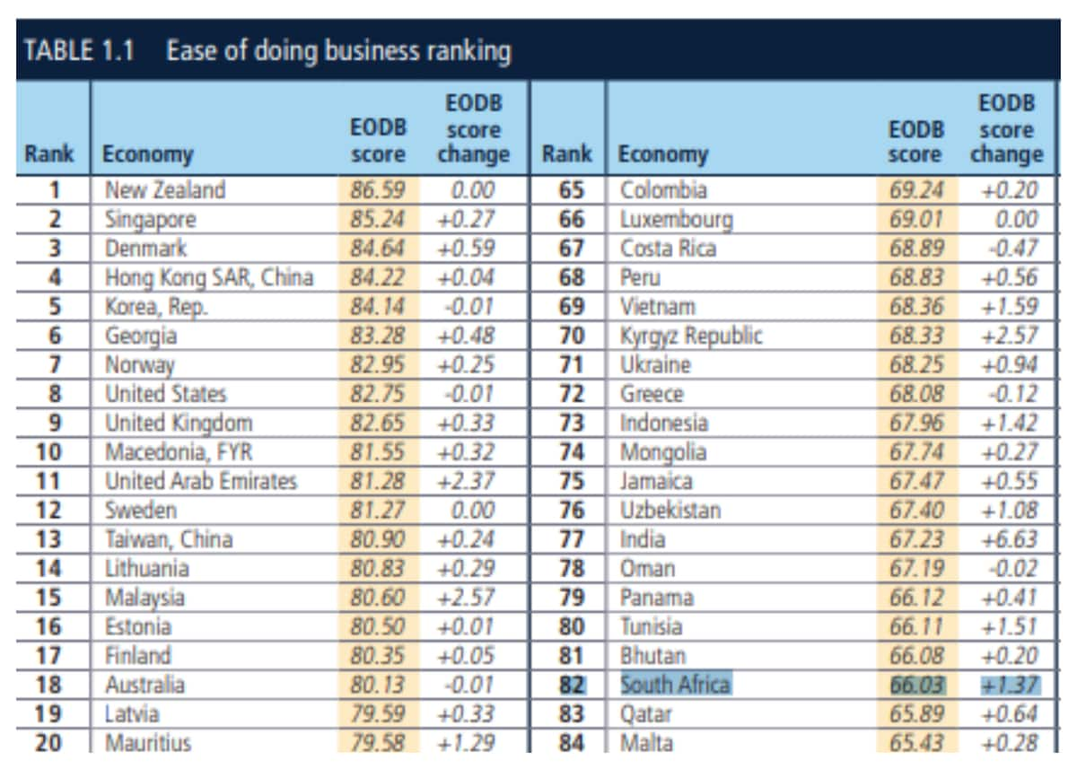 Not all hope is lost: SA ranks 82nd in global Doing Business 2019 survey