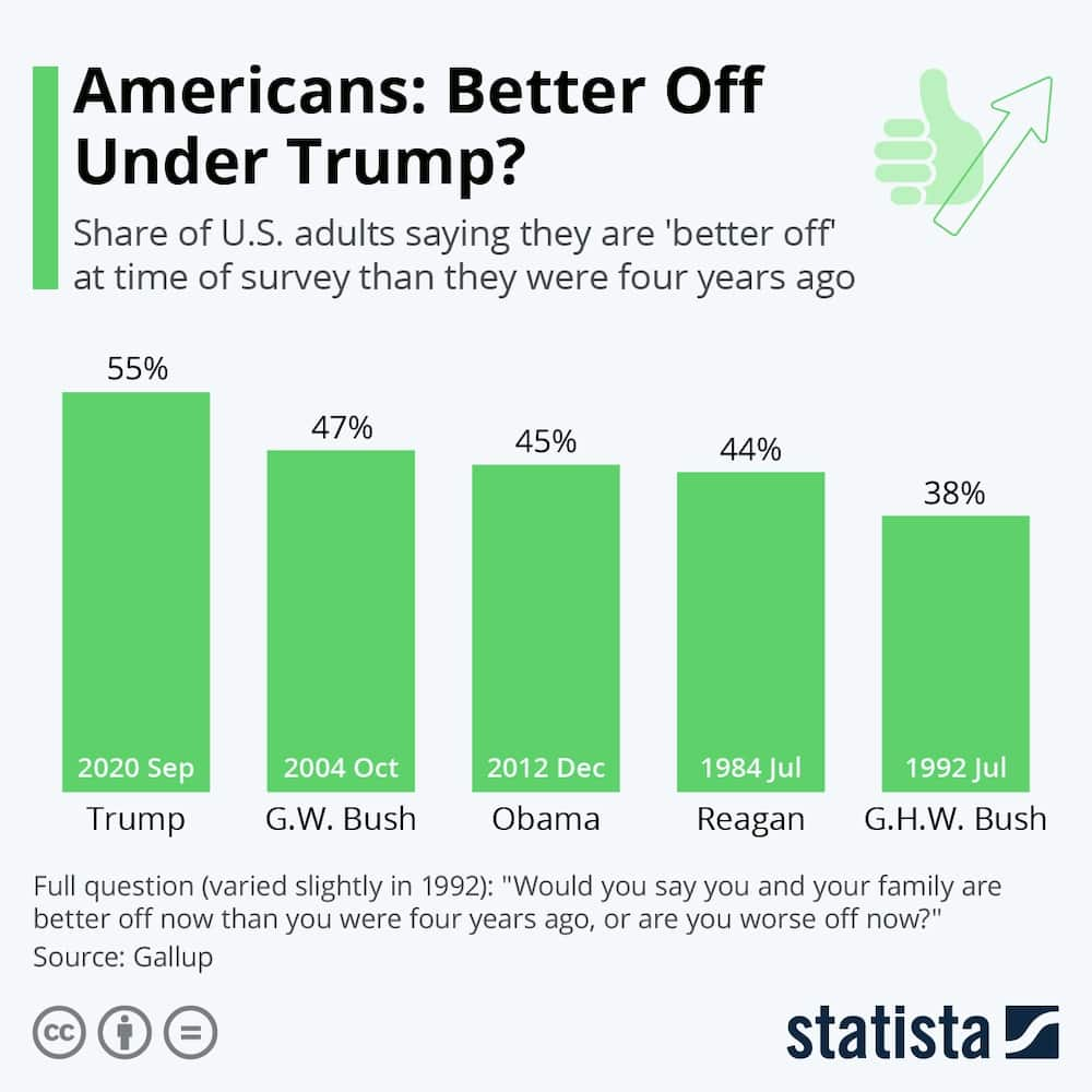Poll shows majority of Americans believe they are better off under Trump