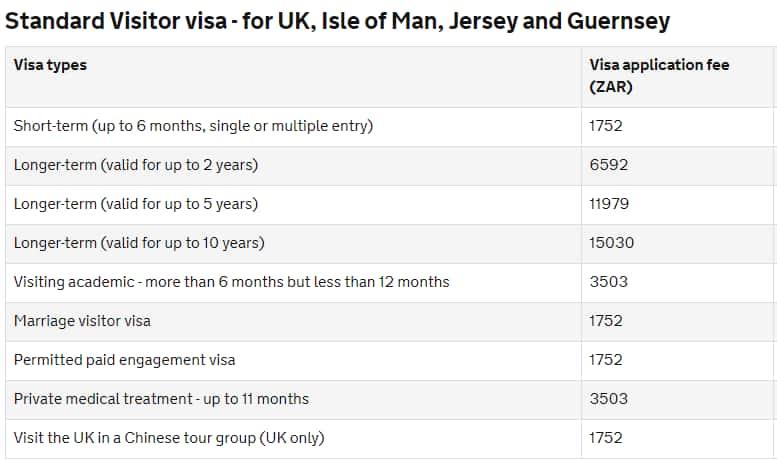 UK visa South Africa costs
