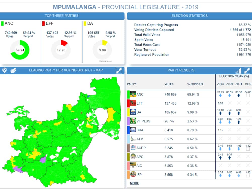 Live election results part 2: ANC continues to lead