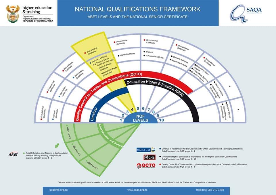 Higher certificate in education