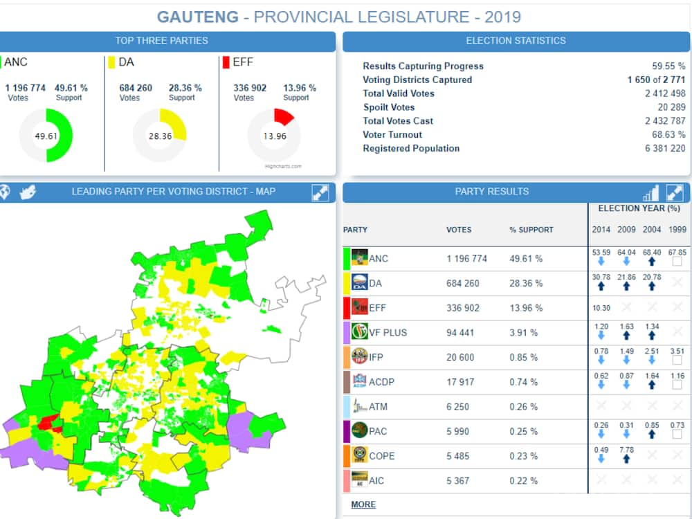 Live election results part 2: IEC says there's no evidence of 'double voting'