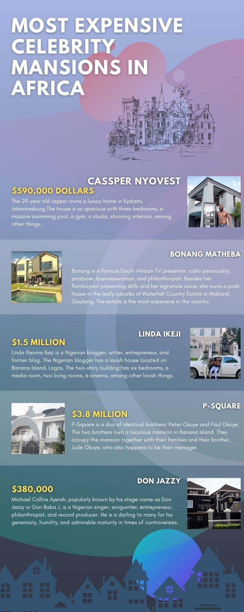 biggest and most expensive celebrity mansions in Africa 2020