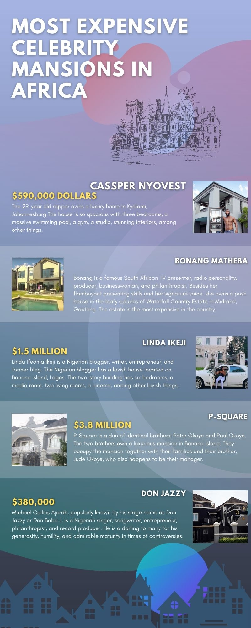 Most expensive celebrity homes 2020-dailynaijamode