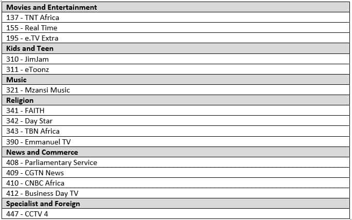 DStv packages with channels list