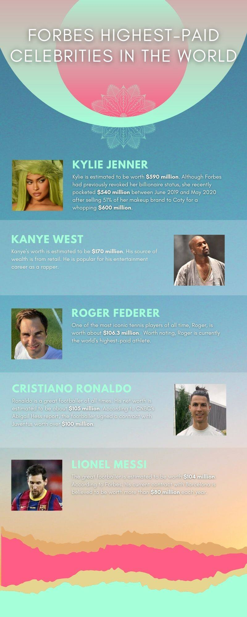 Forbes highest-paid celebrities in the world