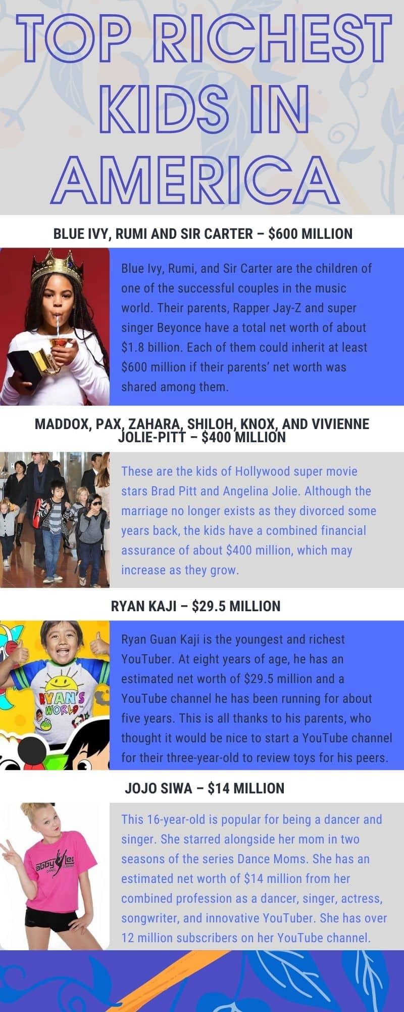 richest kids in America 2021
