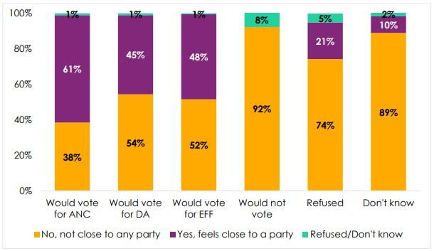 Do South Africans feels close to the parties they vote for in elections?