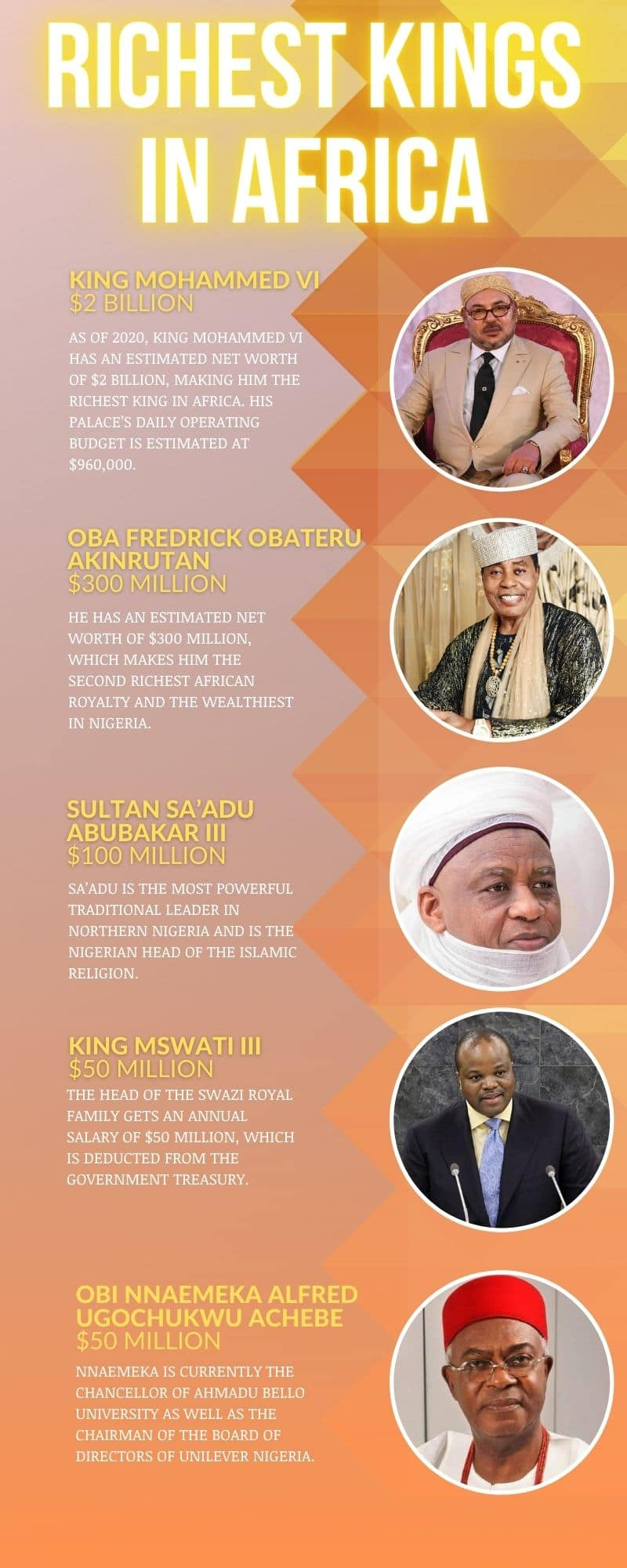 richest Kings in Africa