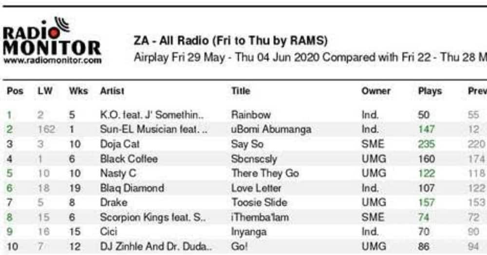 K.O's collab with J'Something, Q-Twins, Msaki racing up the charts