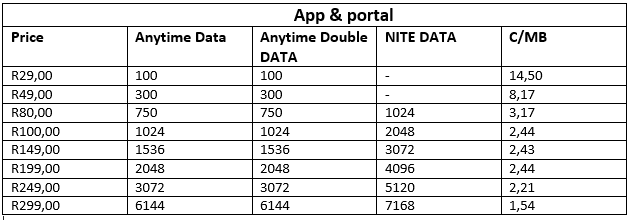 Latest Cell C data deals 2021