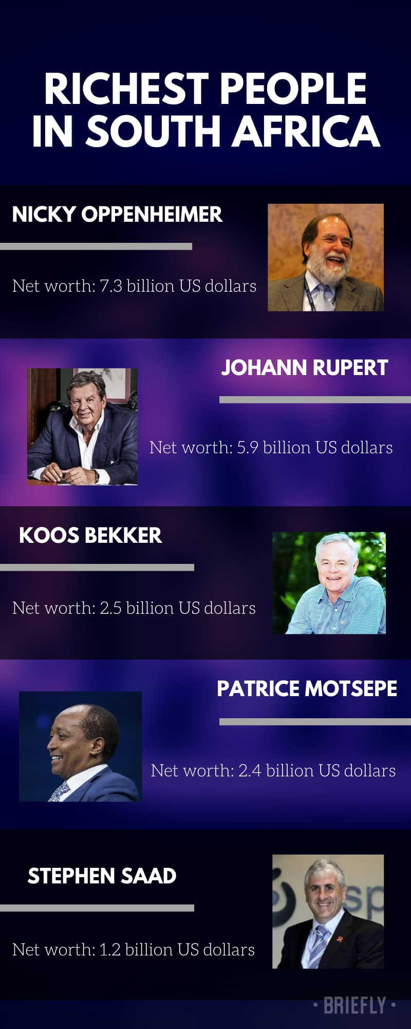 10 richest people in South Africa