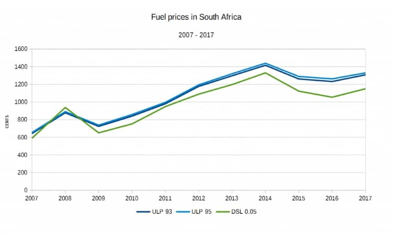 Petrol Price over the past decade. Image: businesstech.co.za