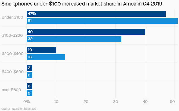 Under $100 dollar phones from China are the most wanted handsets in Africa - Latest report