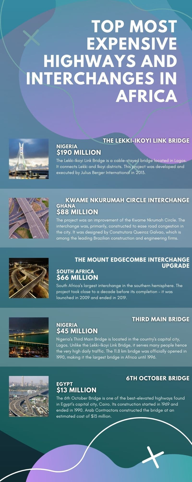 most expensive highways and interchanges in Africa 2020