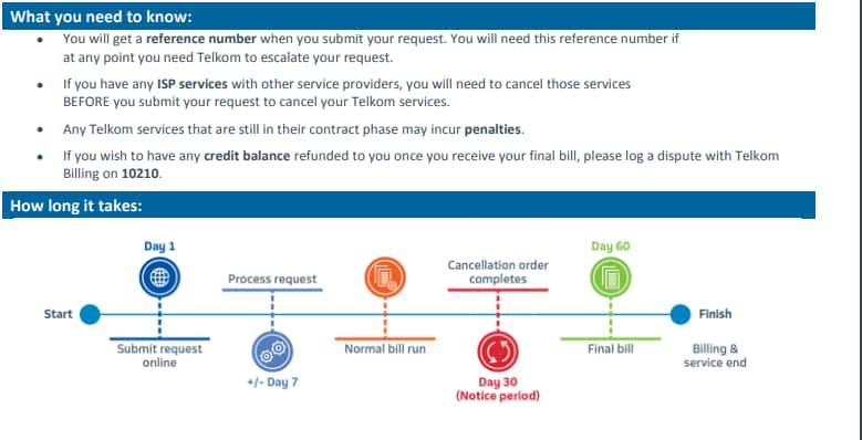 Telkom online cancellation process 2019